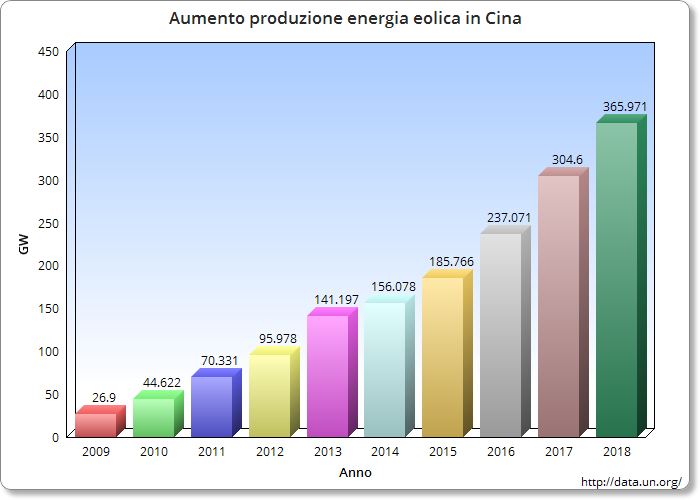 China-wind-energy-production
