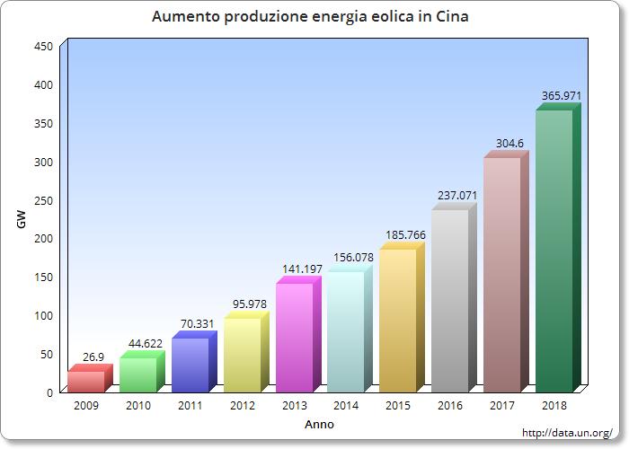 Produzione-Energia-eolica-Cina